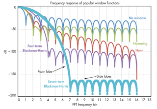 Shown are the frequency response curves of some popular windowing functions
