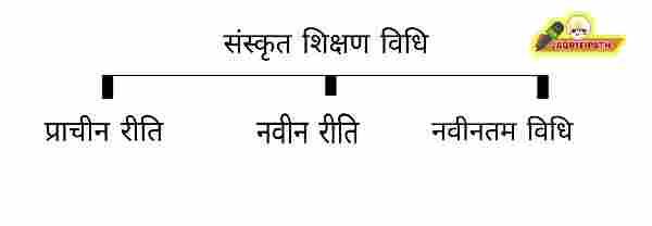 Sanskrit shikshan vidhi Prakar