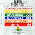 Boletim do Covid-19 atualizado do dia 29 de dezembro de 2020 terça-feira, em Jaçanã RN