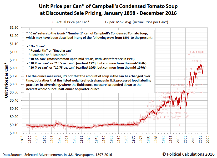 Campbell's Tomato Soup - Discounted Sale Unit Price per Can - January 1898 to December 2016