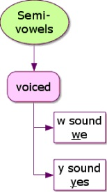When Is Y A Vowel : vowel, American, English:, Consonant, Vowel
