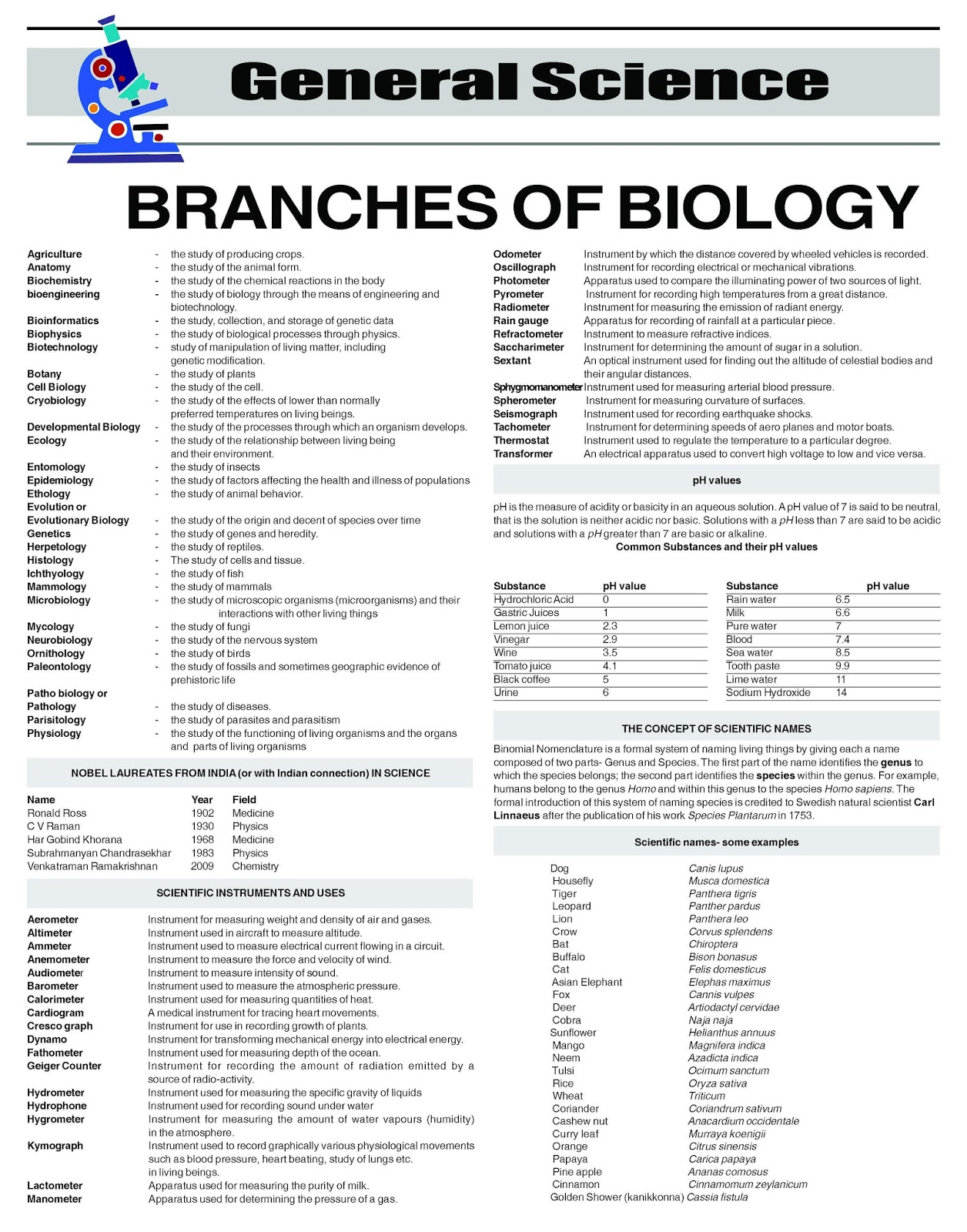 Kerala Psc Adda Branches Of Biology And Some Facts