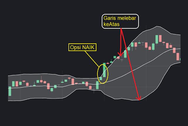 strategi indikator trading binomo