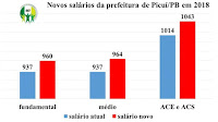 Valorização: Reajuste para servidores de Picuí será acima do salário mínimo nacional