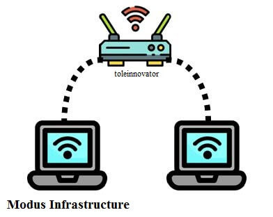 Fungsi Access Point di Jaringan Wireless (Modus Infrastructure)