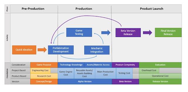 Rapid Game Development Model
