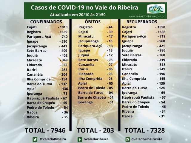 Vale do Ribeira soma 7946 casos positivos, 7328 recuperados e 203 mortes do Coronavírus - Covid-19