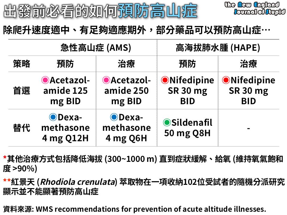 [臨床藥學] 出發前必看的預防高山癥藥品 (Prevention and Management of Acute Mountain Sickness) - NEJS