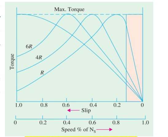 45) For 3-phase induction motor, the characteristic of motor the torque _______ with respect to slip.  a. increases then decrease  b. decreases  c. remains constant  d. increases  e. decreases then increase answer is (a)increses then decrease because its exponnetial