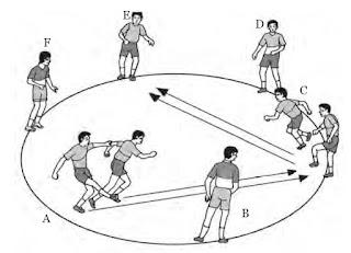 Latihan keterampilan bermain sepak bola dengan enam pemain