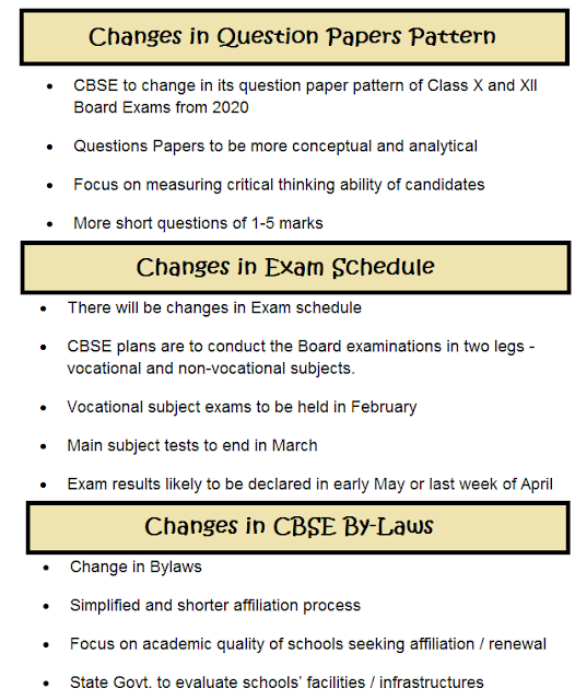 https://www.cbsencertsolution.com/2018/08/changes-in-cbse-class-10-and-12-board-exams-pattern-from-2020-and-also-cbse-by-laws.html