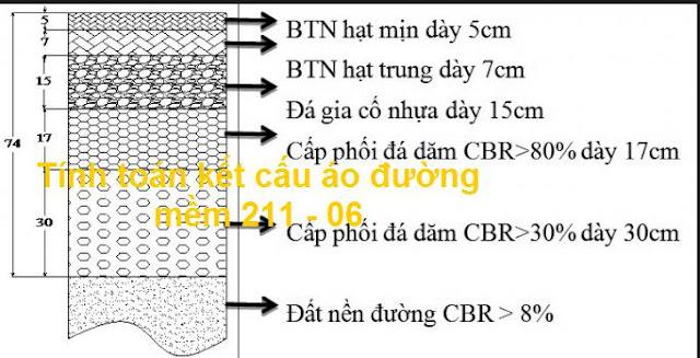 Thiết kết áo đường mềm TCN 211-06