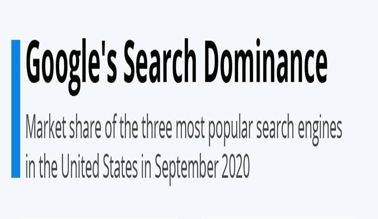 Google's Search Dominance #infographic
