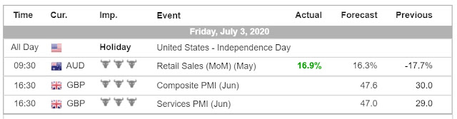 High Impact Economic Event Calendar (July 3, 2020) - Forex Trading Tuturials for Beginners Philippines
