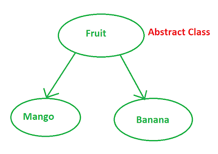Abstract class and method Example in Java