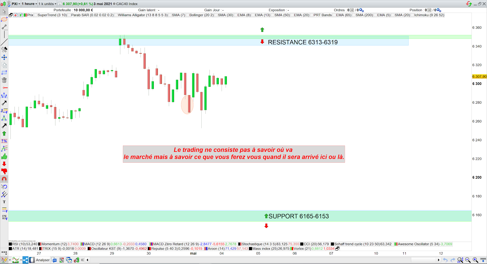 Trading cac40 bilan séance 03 mai 21