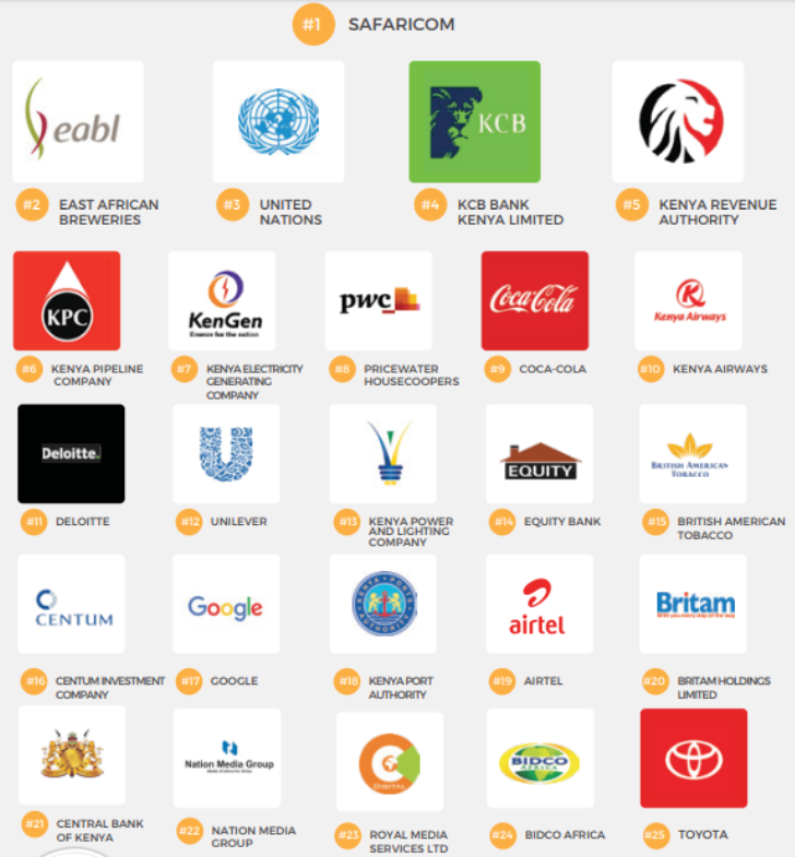 Top 10 Best Paying Companies To Work For in Kenya 2020