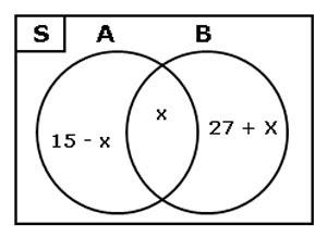 Contoh Soal Himpunan Matematika Kelas 7 Diagram Venn 2