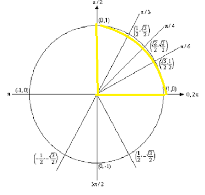 A Myriad of Math: An In-depth Look at the Unit Circle (Part 3)