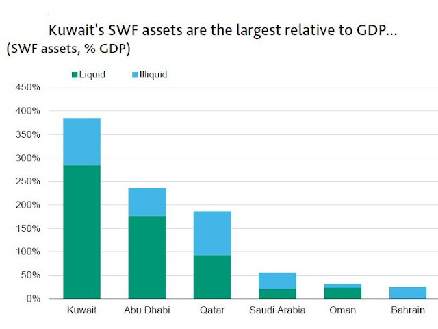 #UAE's sovereign fund buffers can support fiscal deficits for decades | Business – Gulf News