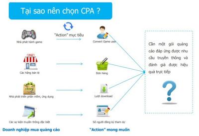 Tại sao nên chọn hình thức quảng cáo CPA.