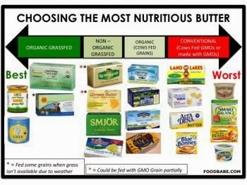 Food Babe: Butter Choices