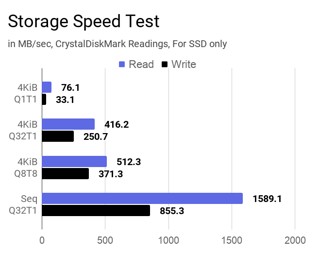 The chart of SSD speed test carried by CrystalDiskMark tool on this Acer Aspire 3 A315-23 laptop.