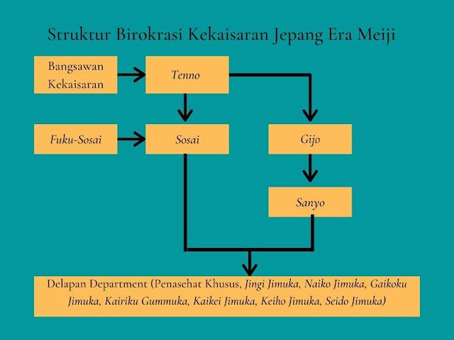 struktur birokrasi jepang era meiji