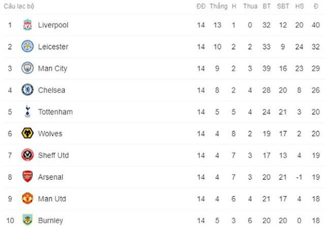 MU hòa 2 trận liên tiếp: Bị Mourinho - Tottenham vượt bao bậc trên BXH? 3