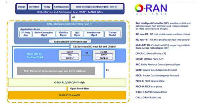 5G Open RAN sebagai Strategi Bisnis Telkom