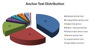 Anchor text optimization techniques