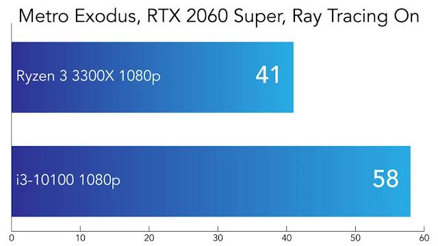 So sánh Intel Core i3-10100 và AMD Ryzen 3300X - Metro Exodus RTX On - VGA RTX 2060 Super
