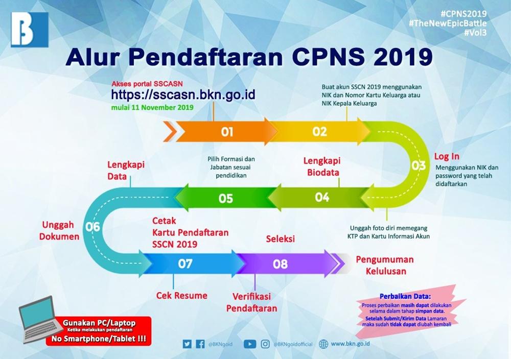 Alur Pendaftaran CPNS 2019 di SSCASN BKN.jpg