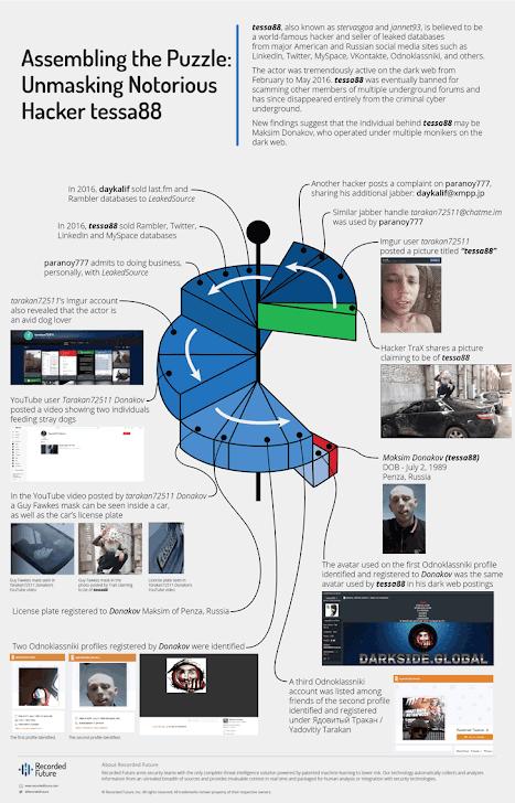 Russian Hacker Tessa88 Maksim Vladimirovich Donakov