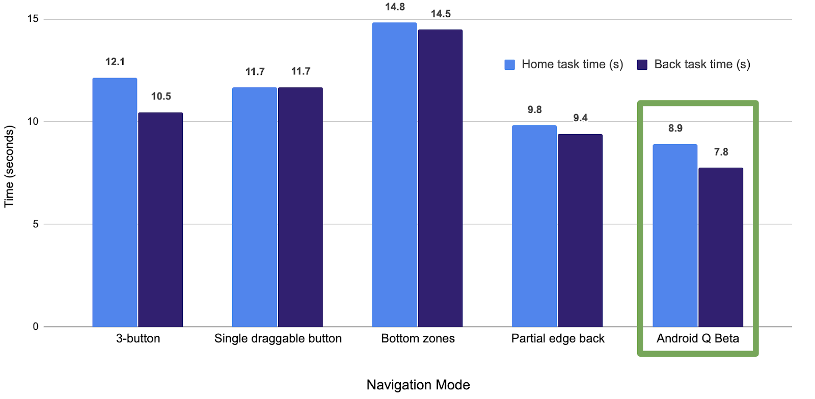 Comparison of average time required to complete Home/Back tasks across various navigation modes (lower is better)