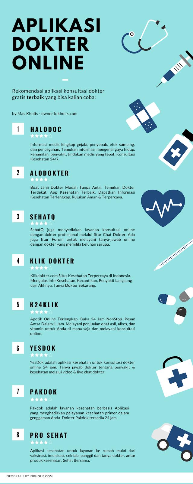 aplikasi dokter online terbaik saat ini di android