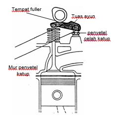Komponen mekanisme katup tipe DOHC