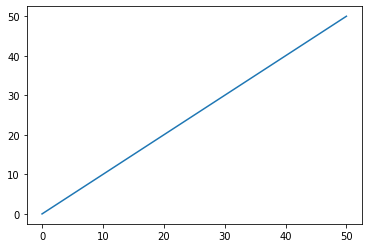 How to plot a line in python