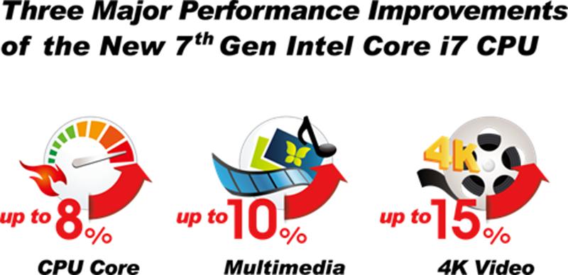 Performance improvements graph 1