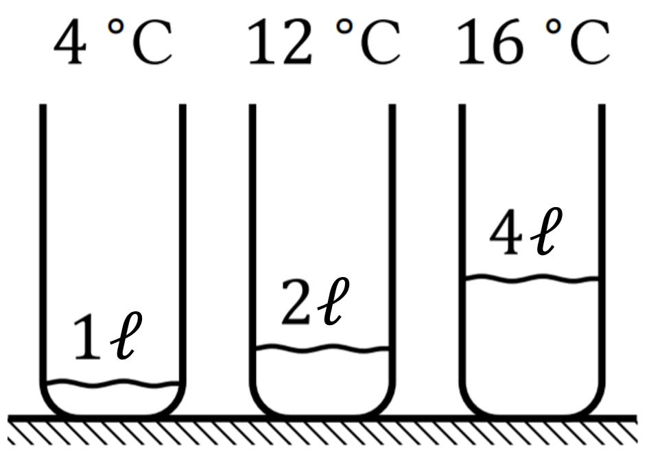 Hình vẽ mô tả 3 xô chất lỏng ở nhiệt độ khác nhau