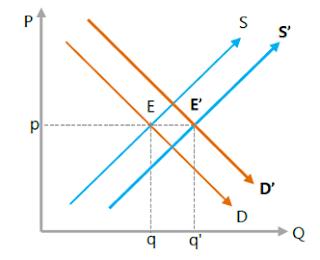 Kedua kurva bergeser searah secara seimbang ke kanan