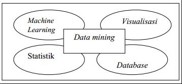 Kumpulan Artikel News Pengertian Data Mining Apa Itu Data Mining