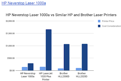 HP Neverstop Laser 1000a vs Similar HP and Brother Laser Printers