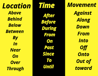 Preposition of location, time and movement