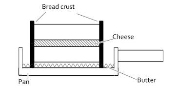 チーズサンドイッチの図