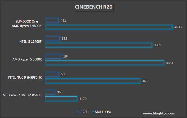RENDERIZADO 3D CON CINEBENCH R20