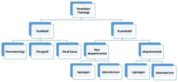 Macam-macam penelitian dalam psikologi
