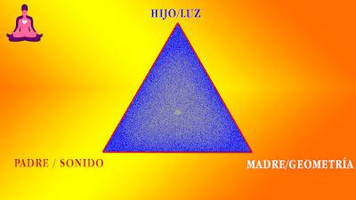 Triángulo, expresión primaria