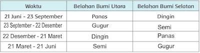 tabel musim