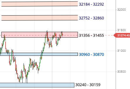 Banknifty Support Resistance